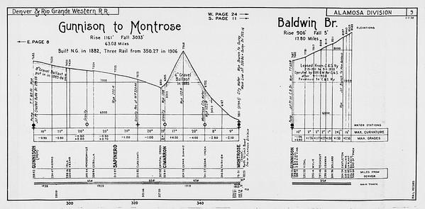 D&RGW-1938-Profile-1938_017