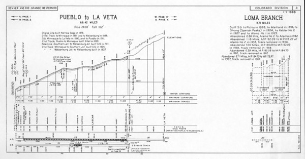 Sheet 3 — Pueblo to La Veta, Loma Branch