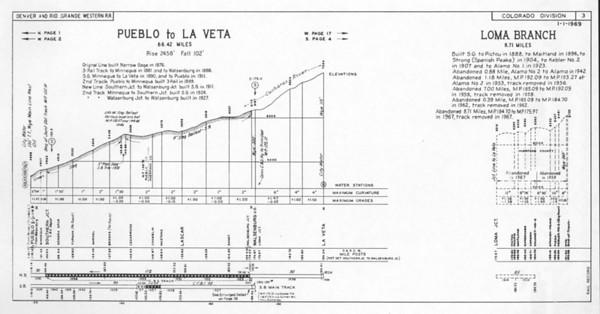 Sheet 3 — Pueblo to La Veta, Loma Branch