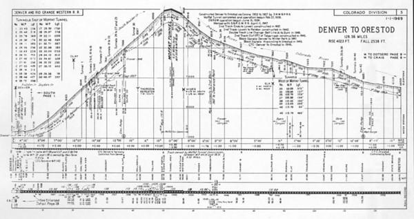 Sheet 5 — Denver to Orestod