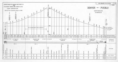 Sheet 1B — Denver to Pueblo (joint operation, northbound)