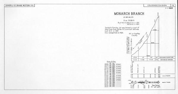 Sheet 15 — Monarch Branch