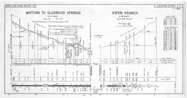 Sheet 8 — Minturn to Glenwood Springs, Aspen Branch