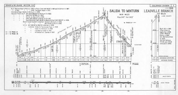 Sheet 7 — Salida to Minturn, Leadville Branch