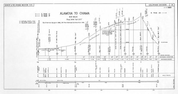 Sheet 19 — Alamosa to Chama