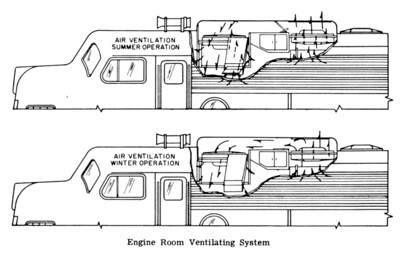 EMD E8 and E9 winterization hatch function chart; taken from E8/9 operator manual.