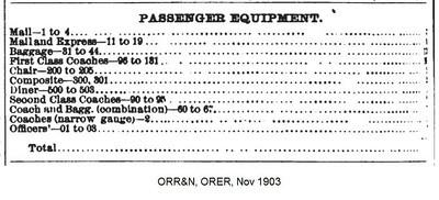 1903, November