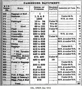 1912, December