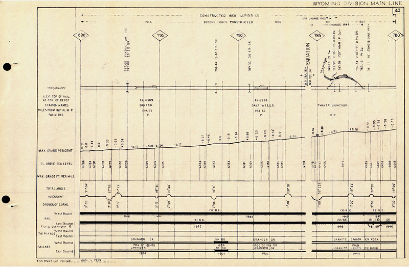 UP-1950-Wyo-Condensed-Profile_page-40