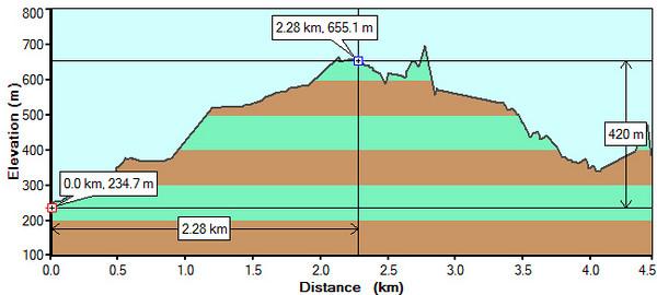 GPS hæðarferill. GPS-ferillinn var mjög brenglaður og þurfti ég að hreinsa hann til.  Toppurinn í 2,7 km. er bull.