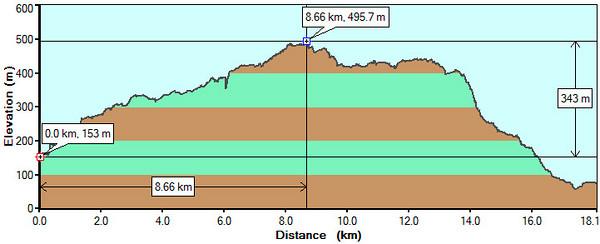 Hæðarferillinn samkvæmt GPS tækinu. Hækkunin var 340 metrar