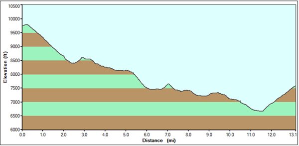Elevation/distance data taken from my GPS as it logged our hike.  Last 500 feet up the crater rim is not there as my GPS lost satelite contact.
