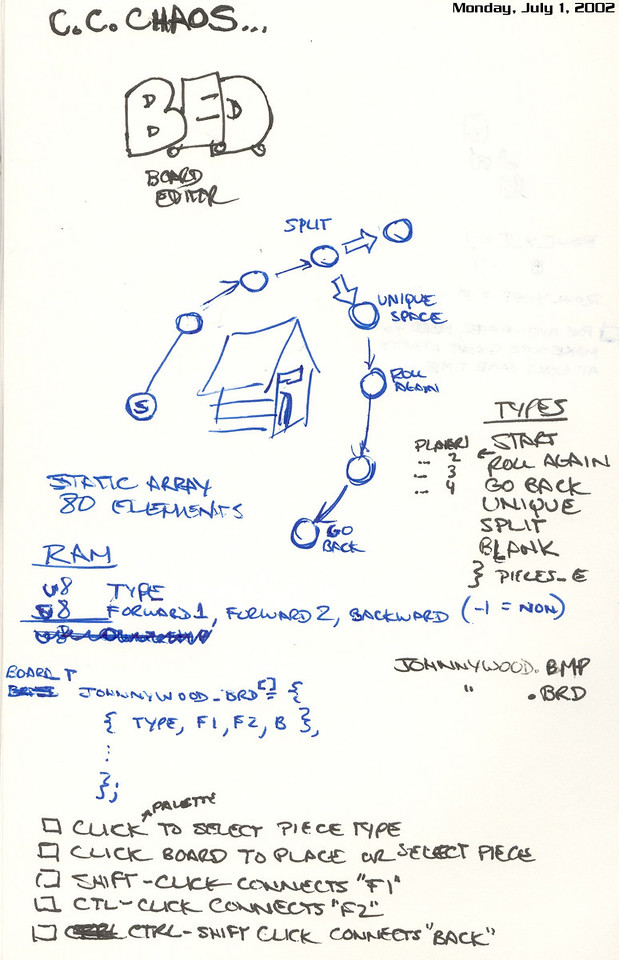 These are some notes i wrote down for the BED tool we needed to write to layout the moveable areas on each game board.  One of the early names was Cartoon Cartoon Chaos.