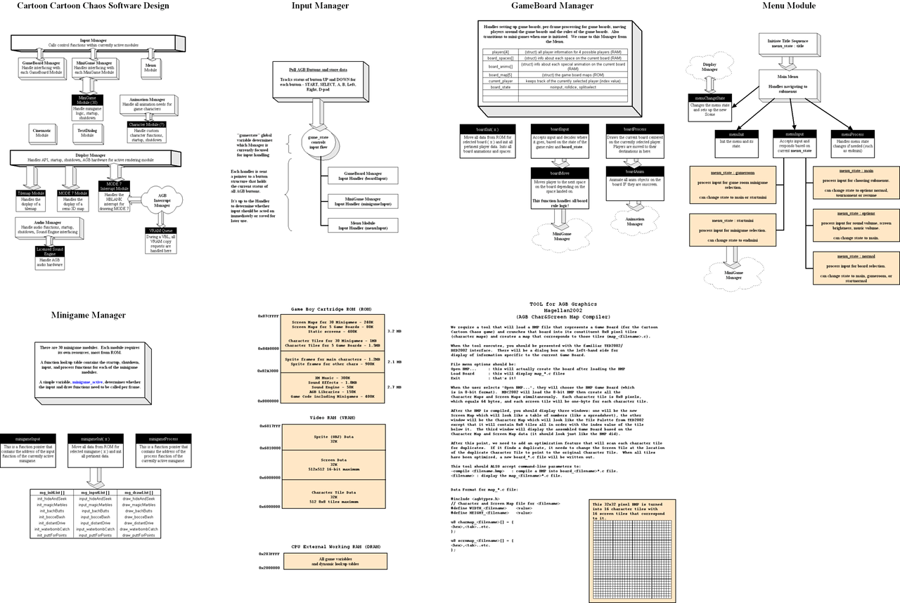 This is my technical design of some of the parts of the game.  I did this in SmartDraw, an awesome Visio replacement.