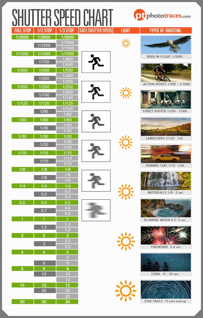 Shutter Speed Chart Infographic - Understanding Shutter Speed