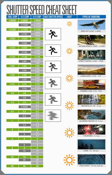 Shutter Speed Cheat Sheet Infographics