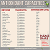 ANTIOXIDANT CAPABILITIES