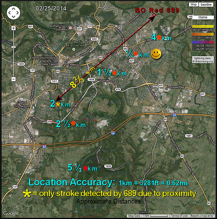 The Blitzortung Network and 6 nearby lightning strikes April 25, 2014. The 'location' accuracy ranges from just over 5 km to 0.5 km. Now, the '4 km' strike 'dot' is dead on the cluster of trees the bolt grounded into. Note that all were located by network stations other than local 689, except one just under 9km SW. Stations with H field antennas are usually in 'interference' mode with strokes this near, and rely on network stations to detect and locate.