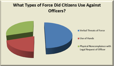 Graph 3 – Body Cam Study – What Types of Force Did Citizens Use Against Officers?