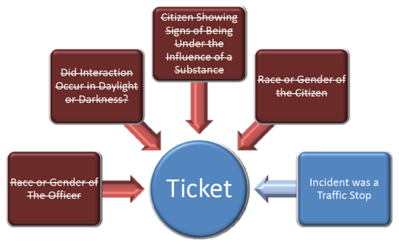 Graph 4 – Body Cam Study – Showing receipt of ticket was directly influenced by if citizen was pulled over due to a traffic stop.