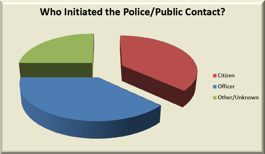 Graph 2 – Body Cam Study – Who Initiated the Police/Public Contact?