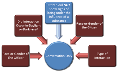 Graph 8 – Body Cam Study – Showing police/citizen interactions ended in a conversation if the citizen did not show signs of being under the influence of a substance.