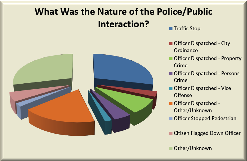Graph 6 – Body Cam Study – What Was the Nature of the Police/Public Interaction?