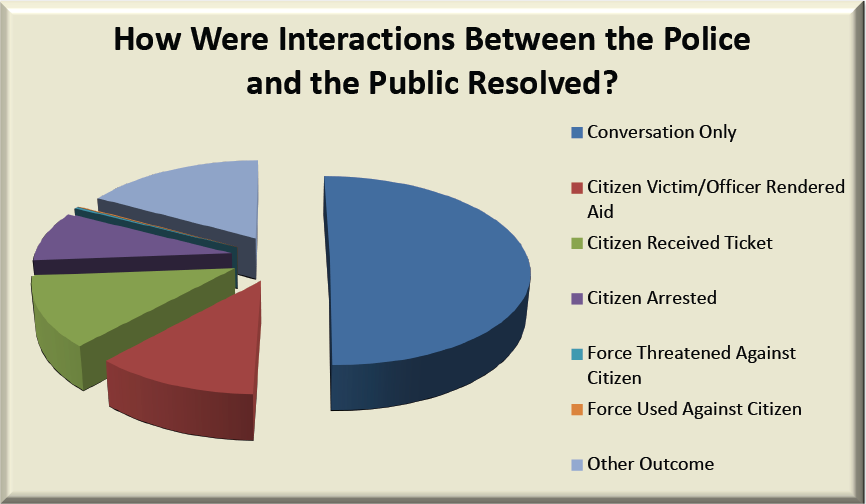 Graph 1 – Body Cam Study – How Were Interactions Between the Police and the Public Resolved?