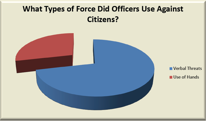Graph 5 – Body Cam Study – What Types of Force Did Officers Use Against Citizens?