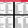 Theatre Arts: Sample Four Year Plan