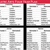 Theatre Arts: Sample Four Year Plan