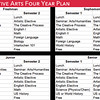 Comparative Arts Sample Four Year Plan