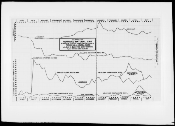 Charts and Straub machine, Southern California, 1932