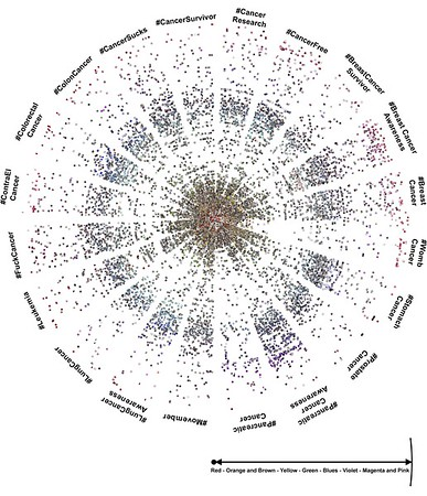 Colour distribution of cancer-related images on Instagram