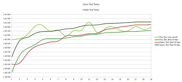 Rea race sim vs Sykes, Davies, Rea test