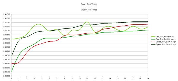 Rea race sim vs Sykes, Davies, Rea test