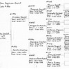Betty Jean Shaw - Family Tree of Parents - Sheet 7 of 9