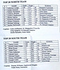 545-2009-04-0 Top20-Roster