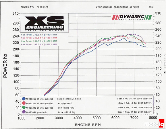 project evo viii part 3 into the engine basic bolt ons > motoiq this seemingly minor detail is usually good for up to 5 10 hp and a few hundred rpm earlier spool so why mess this excellent bit of stock engineering