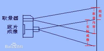 谈谈单反、微单、单电、旁轴的区别和选择 - 一镜收江南 - 清韵