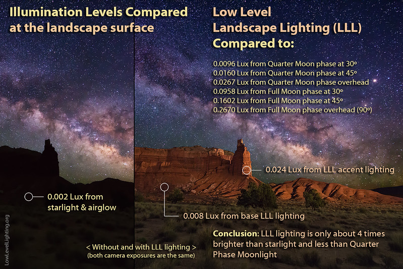 1-LLL-Lighting-Levels-compared.jpg