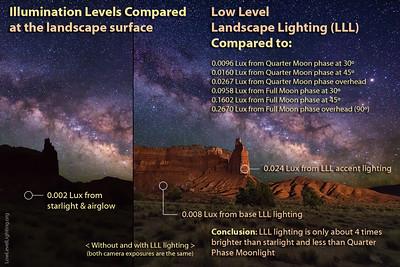 Low Level Lighting