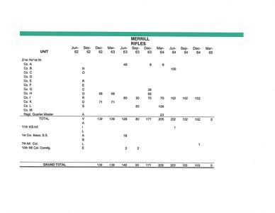 Frank's Regiments Analysis
