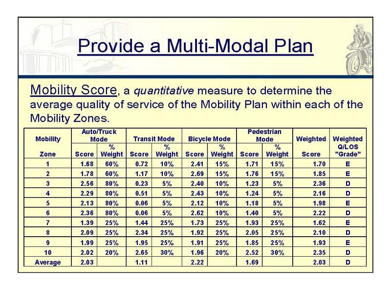 2030 Mobility Plan Presentation 12-14-10 BK REV whole slide_Page_14.jpg