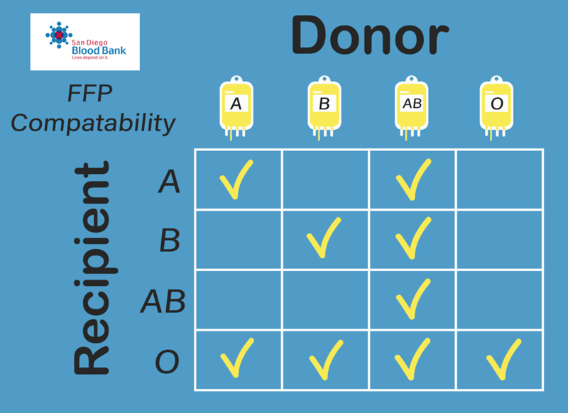 Blood Bank FFP Chart.png