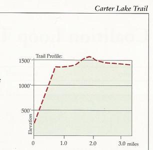 2015 Carter Lake