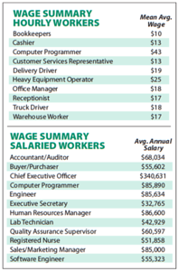 new-survey-shows-companies-in-east-texas-pleased-with-quality-of-tylerarea-workers