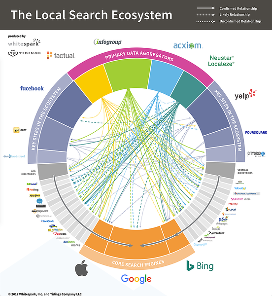 Whitespark-Local-Search-Ecosystem-US.png