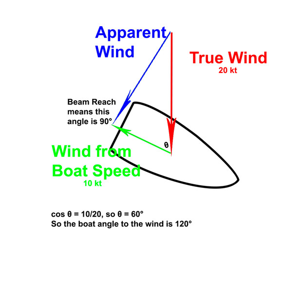 Apparent Wind Example.jpg