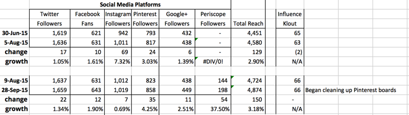 Comparison of Social Media Platform Growth Between June 30, 2015 and August 5, 2015 (36 Days) with August 9, 2015 and September 28, 2015 (50 Days)